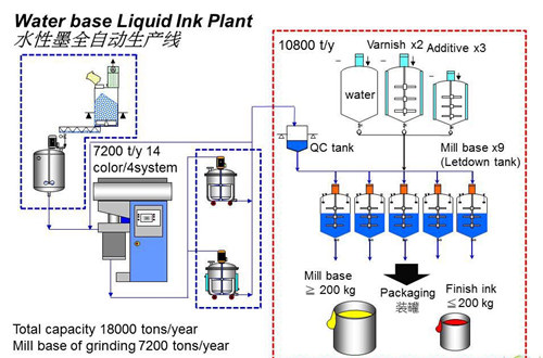 Water base liquid ink plant