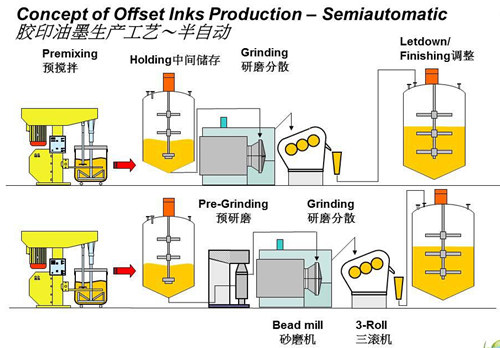 Concept of offset inks production-Semiautomatic
